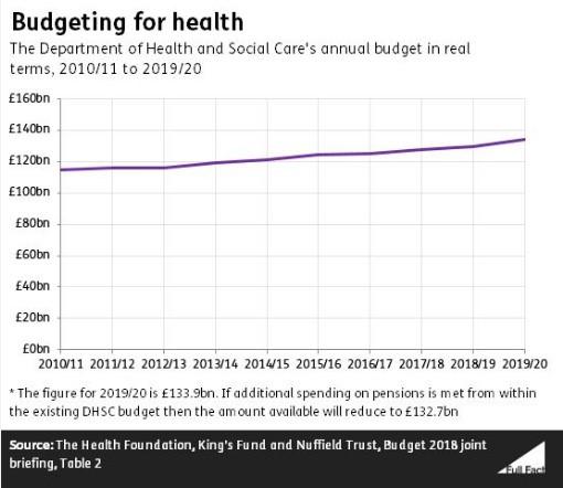 money on health care